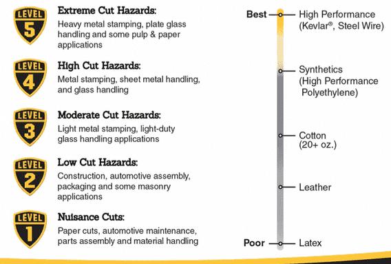 Cut Level Chart
